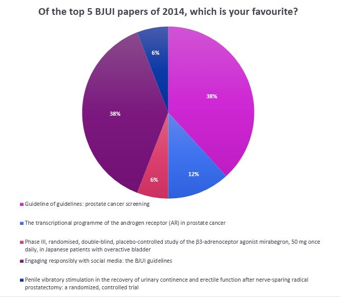 Favourite Article Poll Results