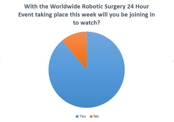 WorldwideSurgery1PollResults