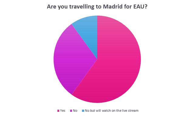 Are you travelling to Madrid for EAU Poll Results