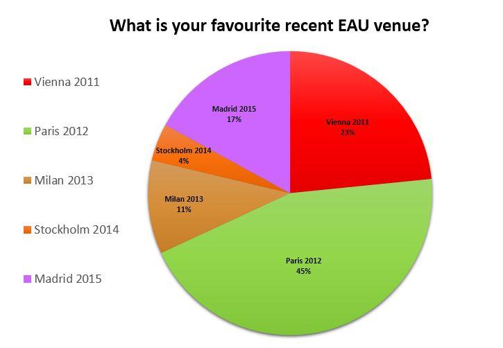Favourite EAU Venue Poll Results