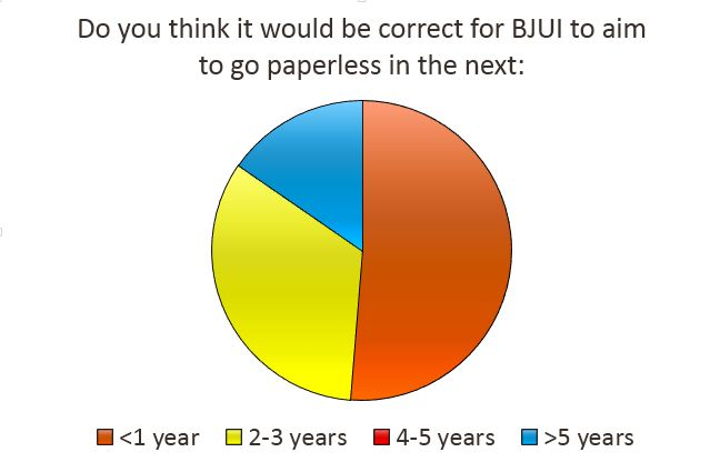 Paperless BJUI Poll Results