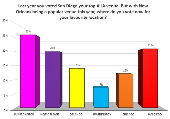 Favourite AUA Venue Poll Results