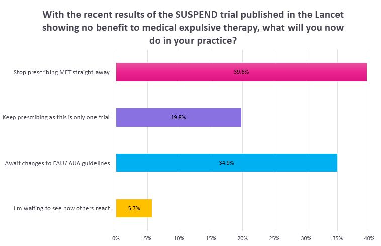 SUSPEND Trial Poll Results