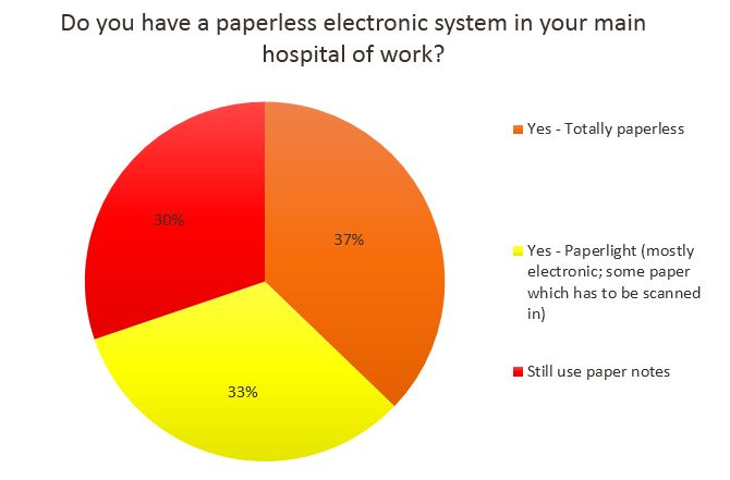 Paperless Electronic System Poll Results
