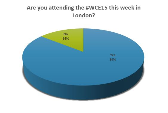 WCE15 Poll Results