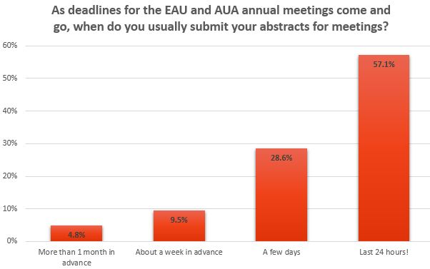 Abstract Deadlines Poll Results