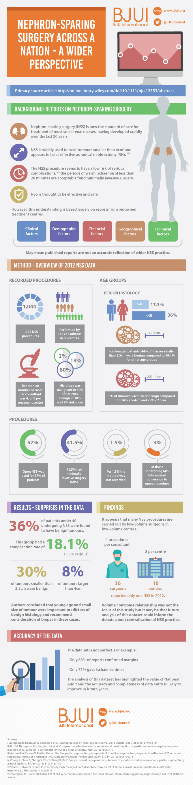 BAUS 2012 national partial nephrectomy audit infographic