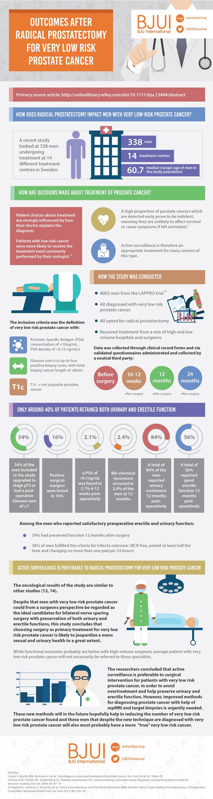 Carlsson et al infographic