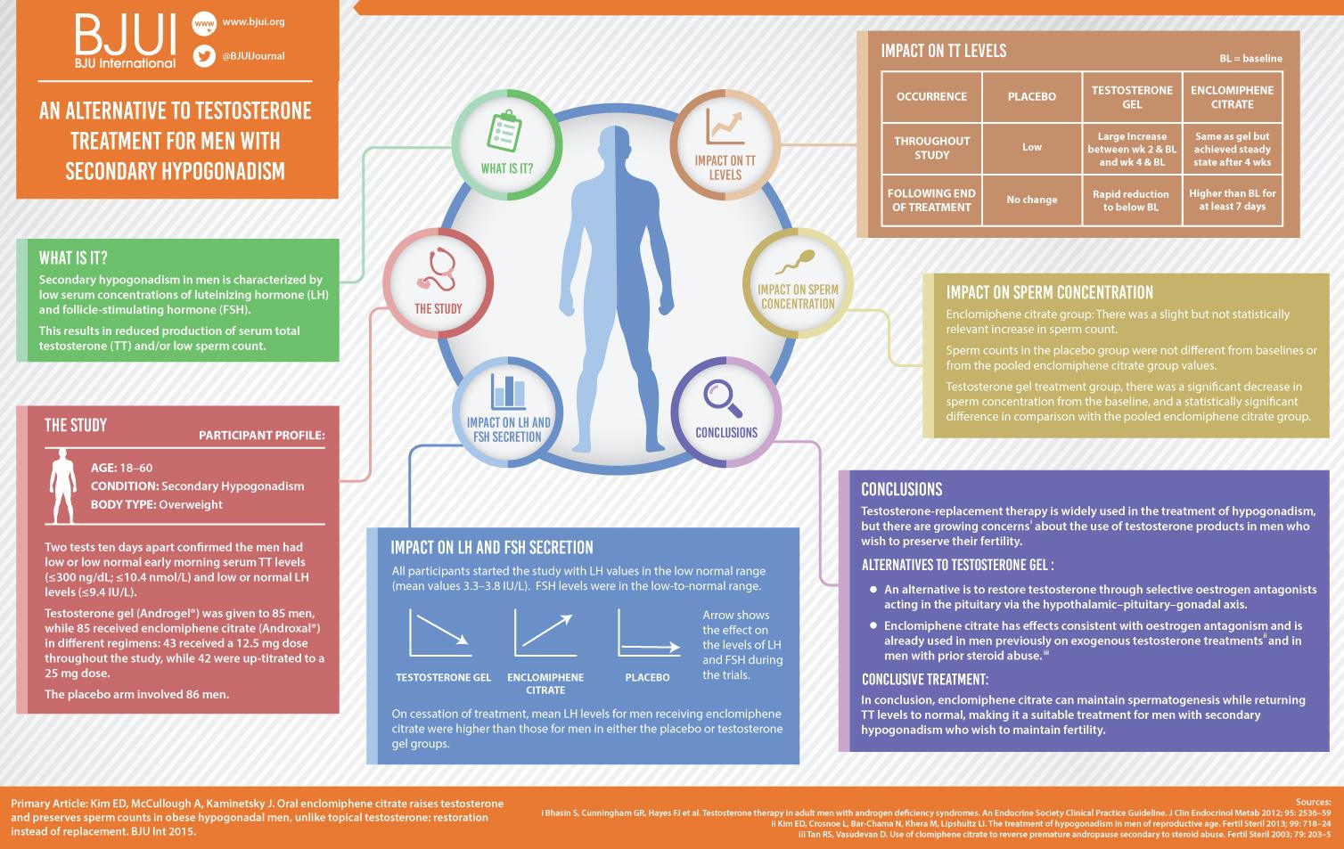 enclomiphene-infographic
