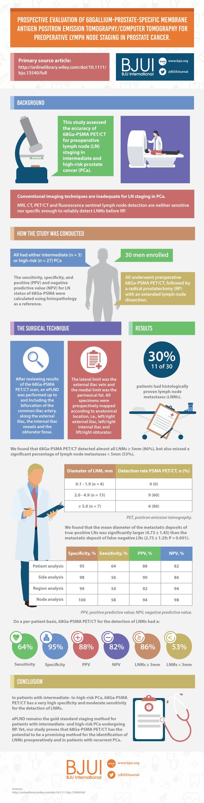 68ga-psma-pet-ct-infographic