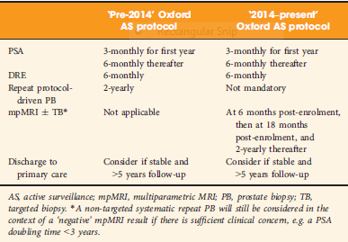 Detailed outline of the 'pre-2014' and '2014–present' Oxford active surveillance protocols for prostate cancer.